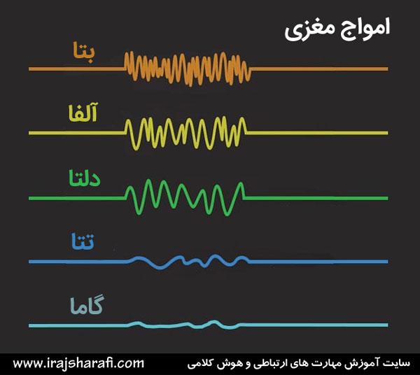 انواع امواج مغزی