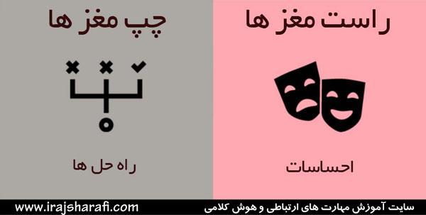 نیمکره های چپ و راست 2