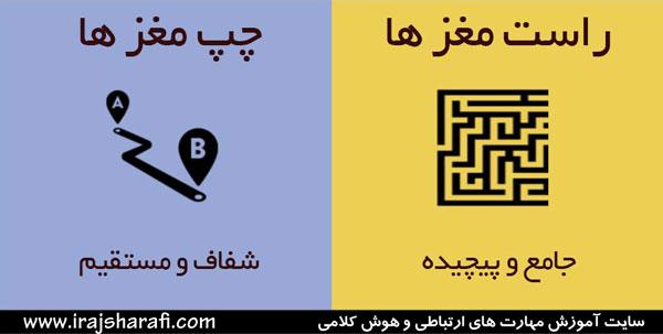نیمکره های چپ و راست 7